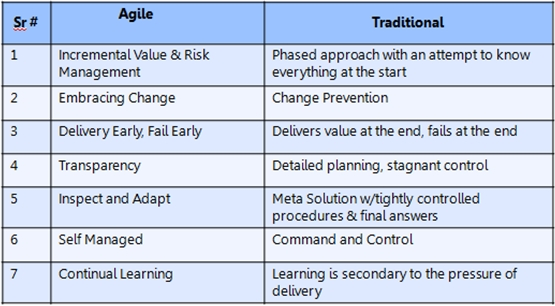 The world of agile it and stakeholder management for Agile vs traditional methodologies