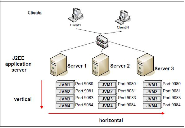 Pict combination of vertical and horizontal scaling for j2ee