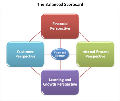 balance score card paper What is the balanced scorecard the balanced scorecard approach provides a clear prescription as to what companies should measure in order to 'balance' the.