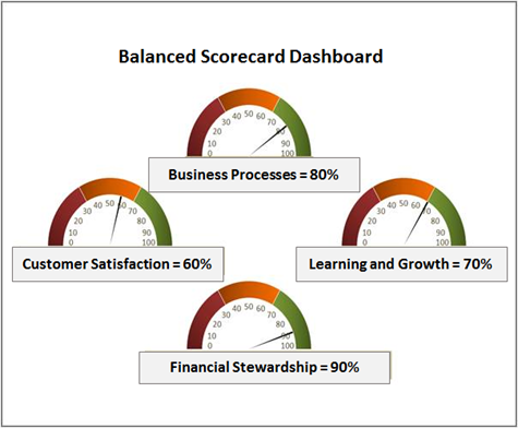 Balances score card juvecenitdelacabrera balanced scorecard a model for improving government performance colourmoves