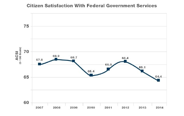 citizen satisfaction with government services