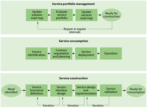 Government Missions Should Drive the Lifecycle Management of ...