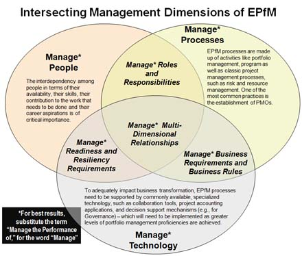 Government Transformation Depends On Dynamic Portfolio Management ...