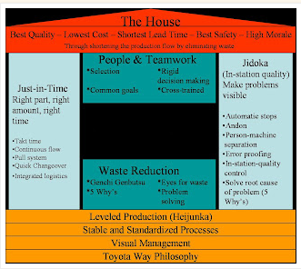 lean services for toyota company management essay Lean production in service environments - will lean production work in  toyota,  the japanese car manufacturer was the company that invented lean production   lean management - production relates to where raw materials also known as.