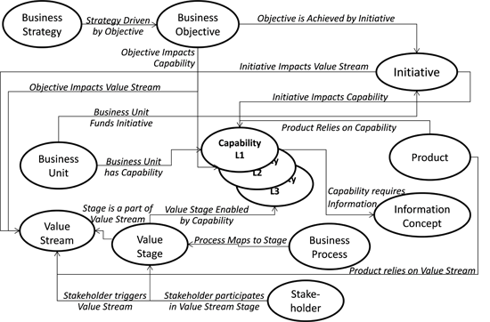Business Architecture Why Businesses Require A Stakeholder Value Driven Perspective Bainstitute Org