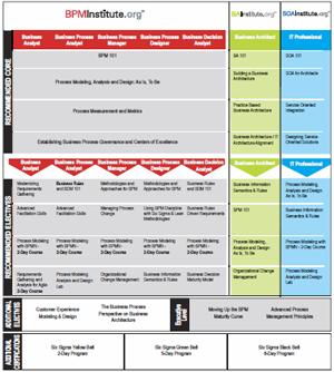 BPM Training Learning Paths